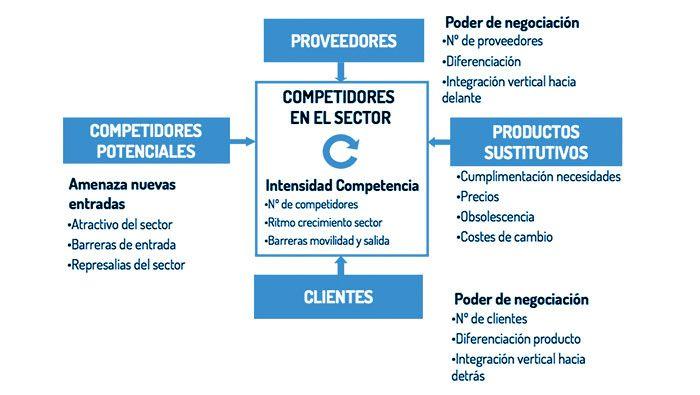 Análisis DAFO: Analiza tu empresa y a tu sector 3