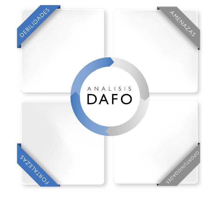 Análisis DAFO: Analiza tu empresa y a tu sector 5