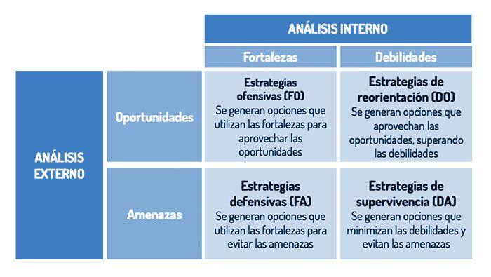 Análisis DAFO: Analiza tu empresa y a tu sector 6