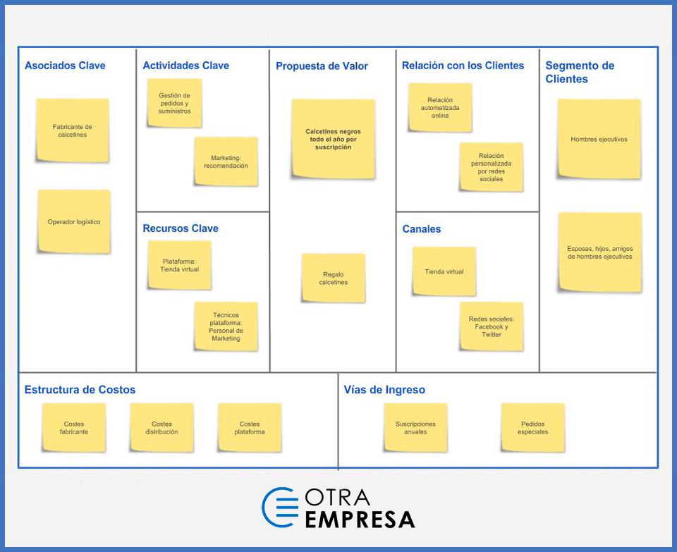 Modelo Canvas: Tu modelo de negocio en un lienzo (Elaboración paso a paso) 2