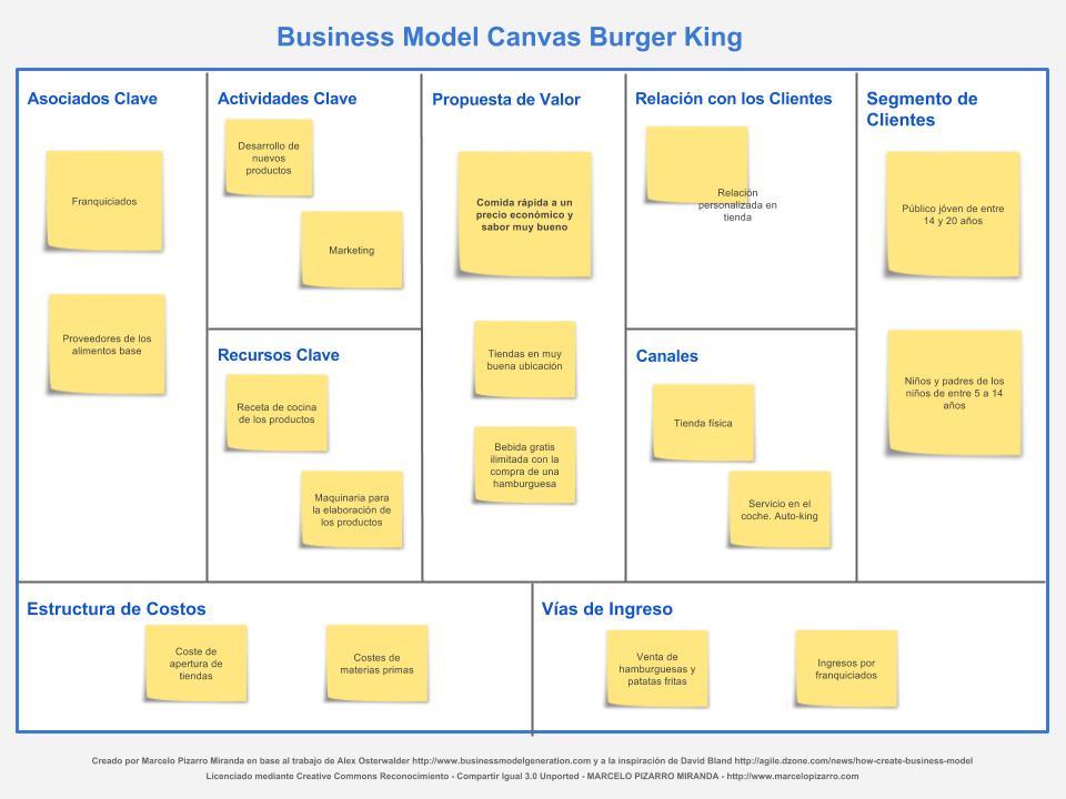 Modelo Canvas: Tu modelo de negocio en un lienzo (Elaboración paso a paso) 3