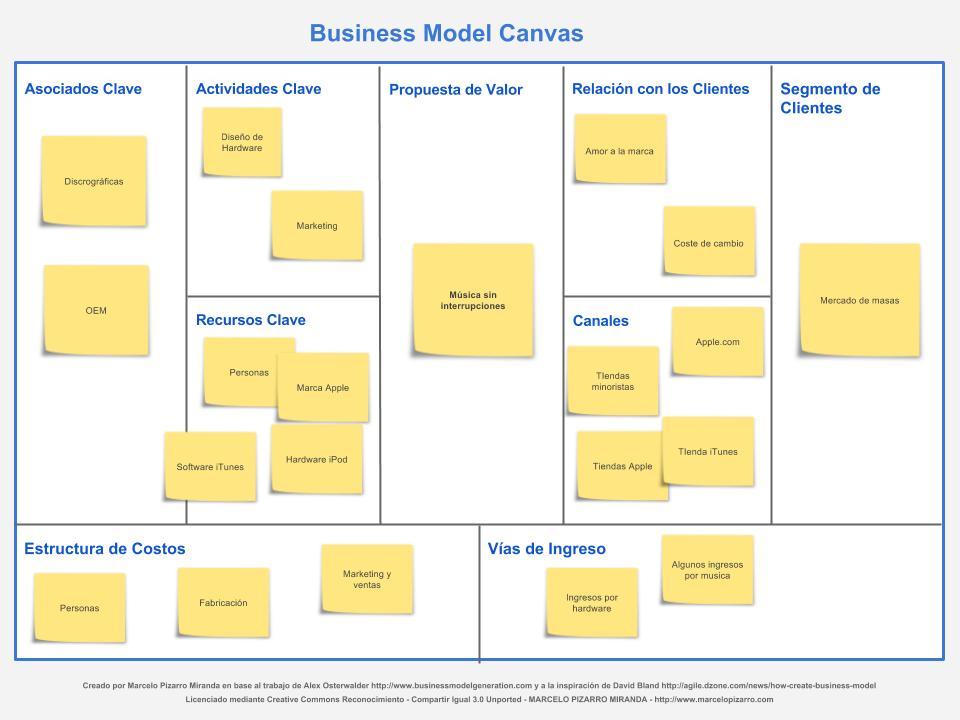 Modelo Canvas: Tu modelo de negocio en un lienzo (Elaboración paso a paso) 4