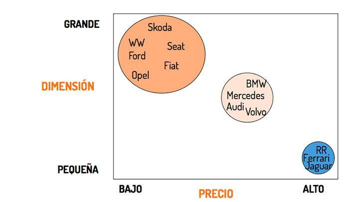 Análisis DAFO: Analiza tu empresa y a tu sector 2