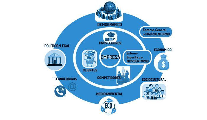 Análisis DAFO: Analiza tu empresa y a tu sector 1