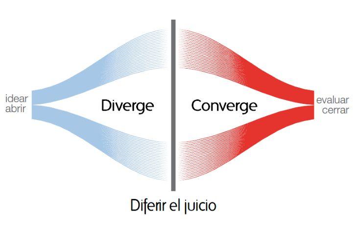 Visualmente cuales son las dos etapas en una sesión de Brainstorming