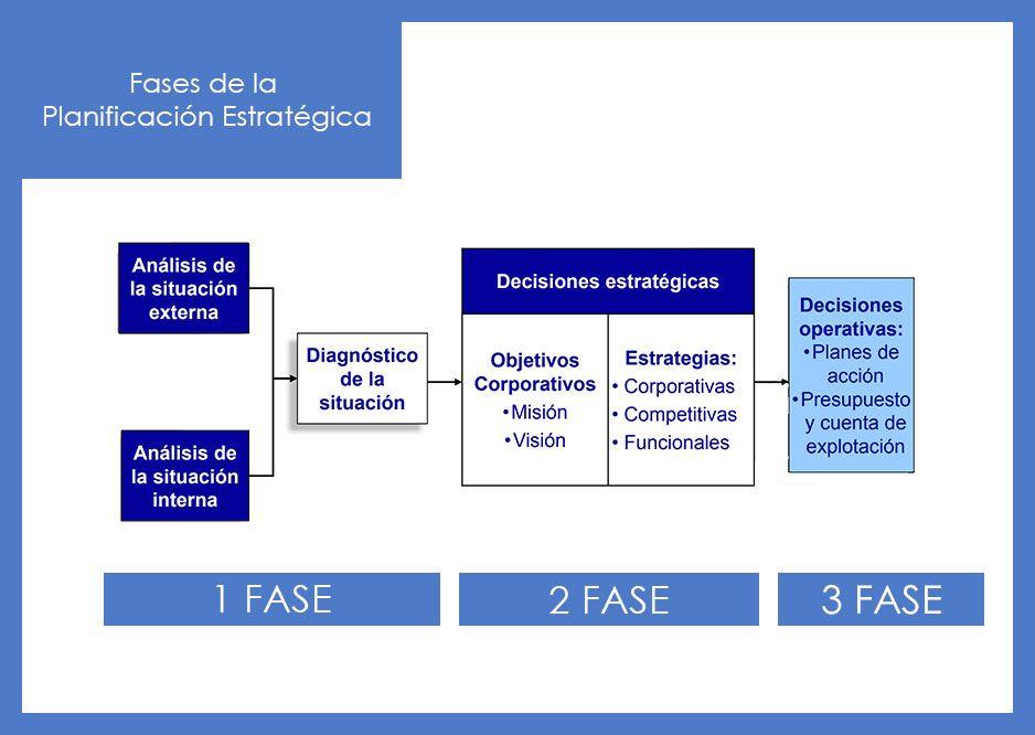 Fases de la Planificación Estratégica
