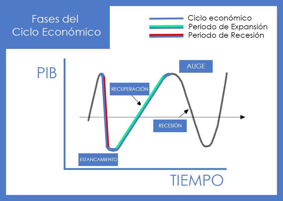 Fases por las que pasan todas las economías