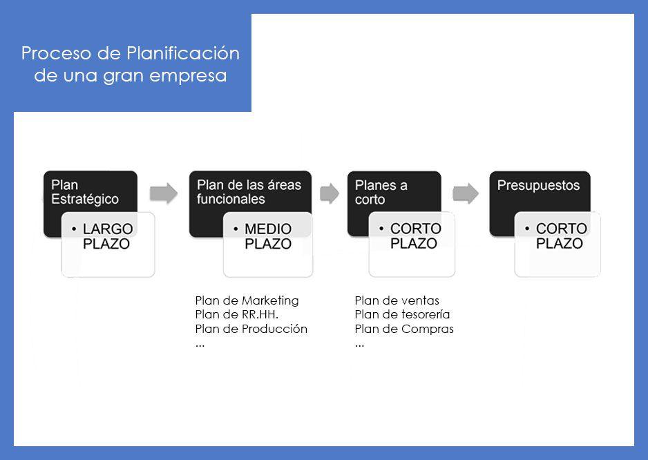 Fases de la Planificación Estratégica de una gran empresa