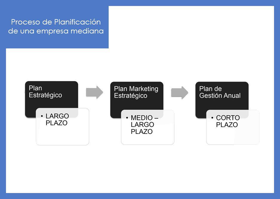 Fases del proceso de Planificación Estratégica de una empresa mediana