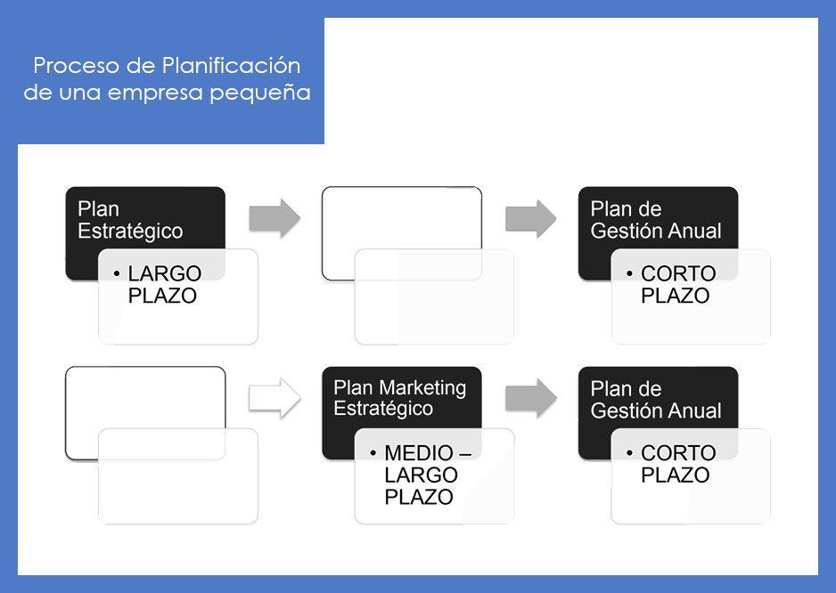 Fases del proceso de Planificación Estratégica de una empresa pequeña