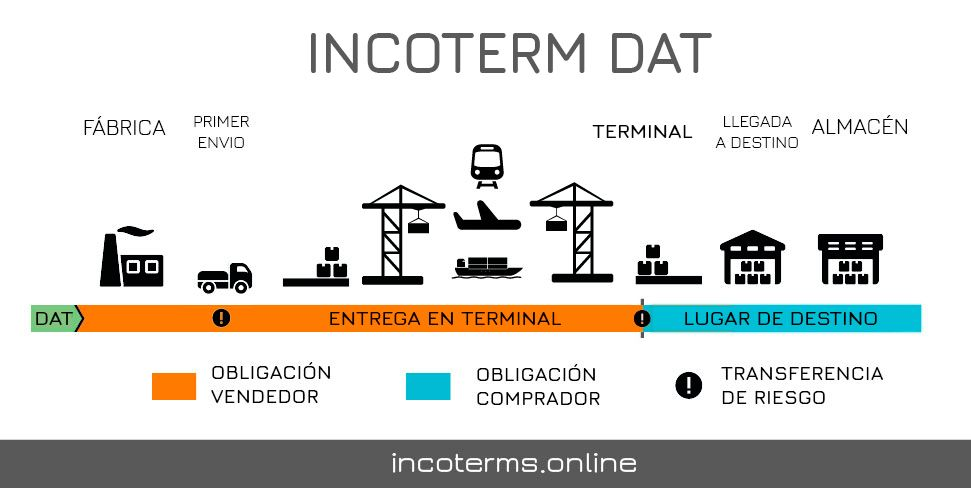 Descripcion del incoterm DAT