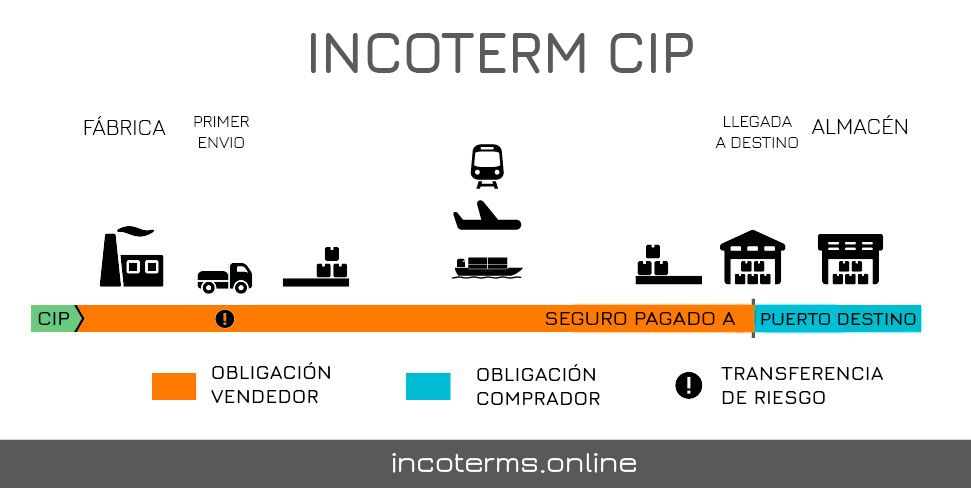 Descripcion del incoterm CIP