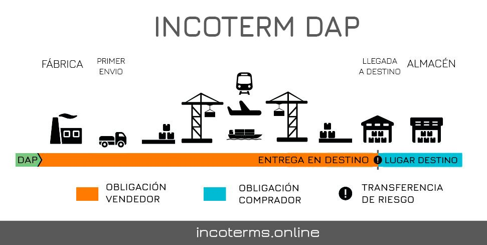 Descripcion del incoterm DAP
