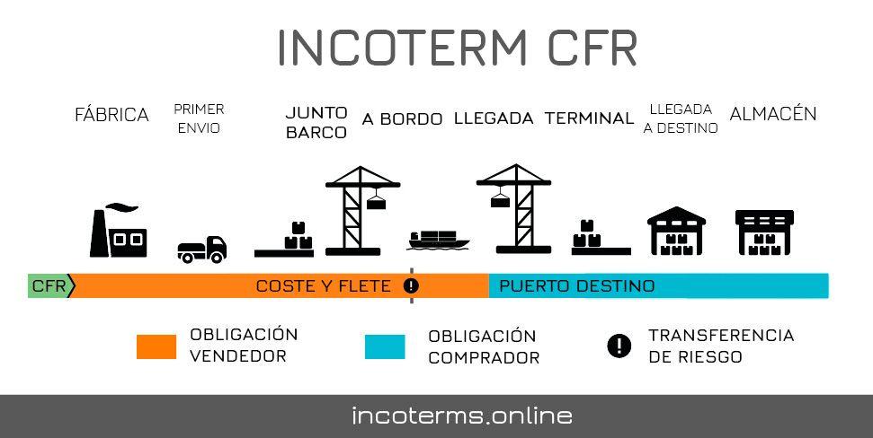 Descripcion del incoterm CFR