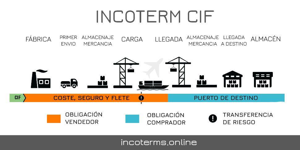 Descripción del Incoterm CIF