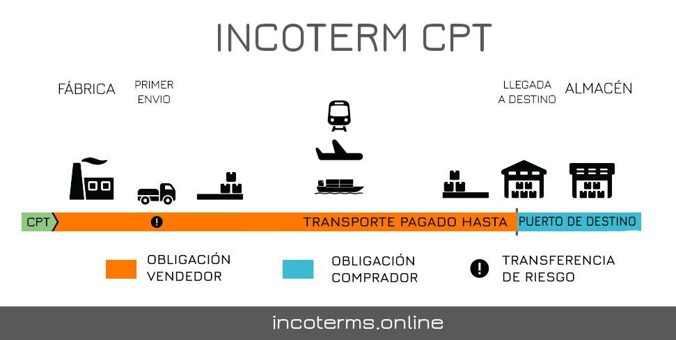 Descripción del Incoterm CPT