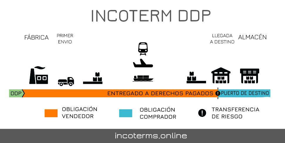 Descripción del Incoterm DDP