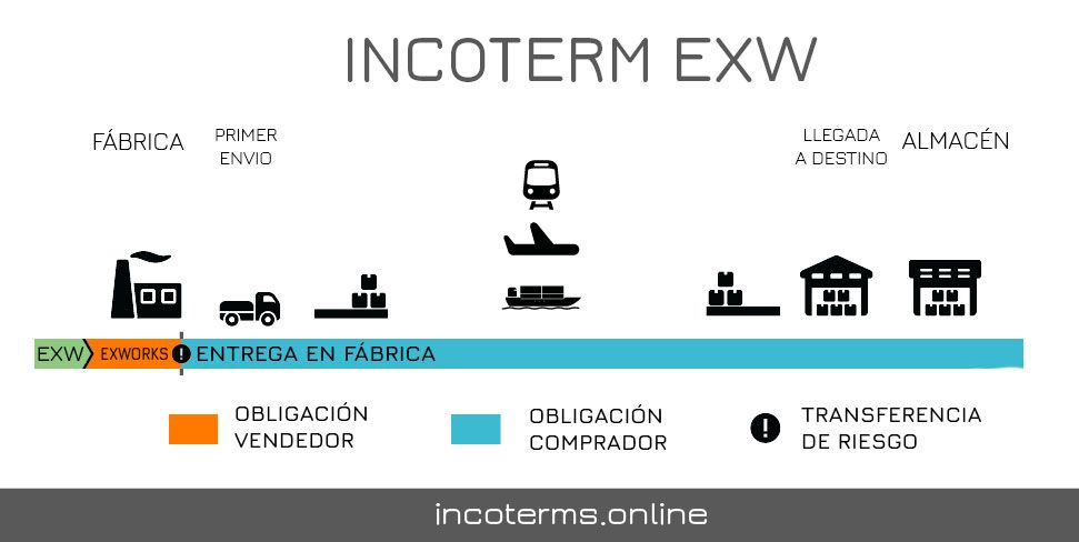 Descripción del Incoterm Exworks