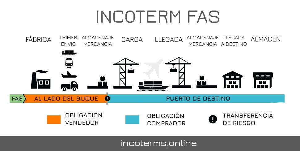 Descripción del Incoterm FAS