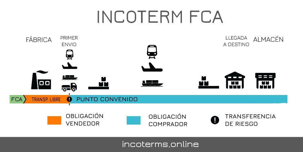 Descripción del Incoterm FCA