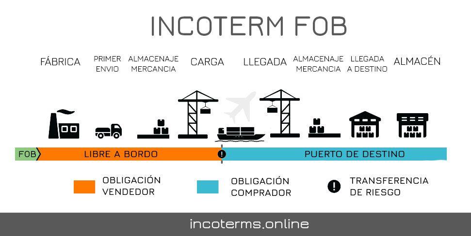 Descripción del Incoterm FOB
