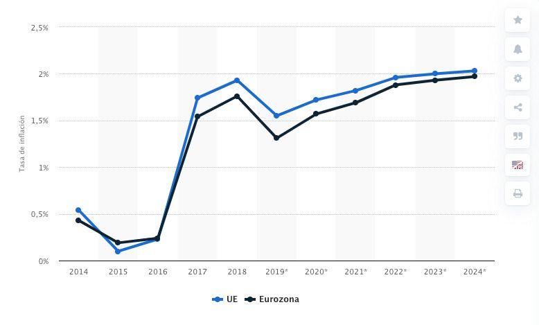 Evolución de la inflación en Europa y la Zona Euro